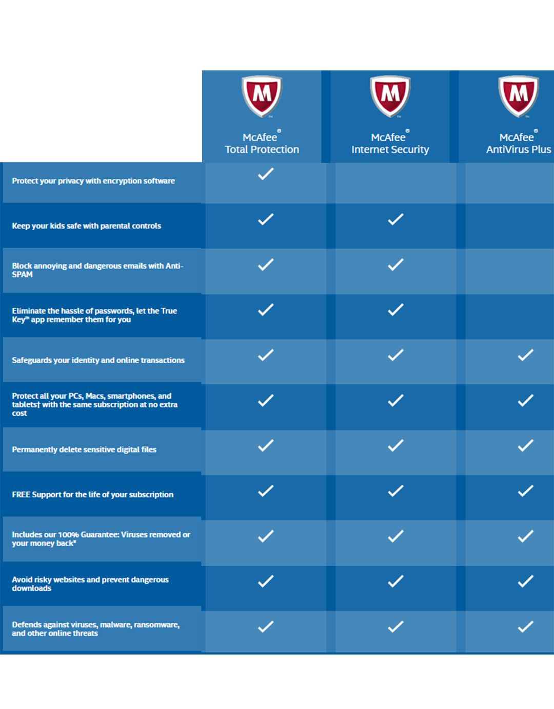 mcafee mobile activation key