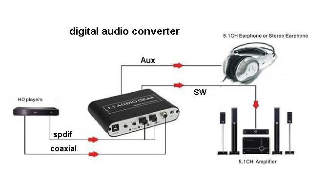 HD Digital Audio Rush DTS AC3 5 1 Audio Rush Digital Sound Decoder  Converter - Optical SPDIF/Coaxial Dolby AC3 DTS stereo(R/L) to 5 1CH Analog  Audio
