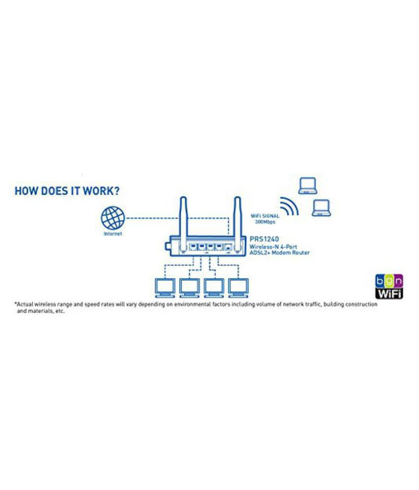 Prolink Prs1240 Adsl2 Modem 300mbps Wifi Router 300 Rj45 Black Wireless Diagram